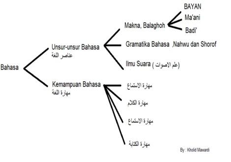 Ilmu Bahasa