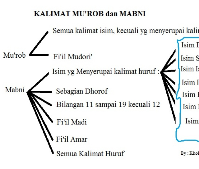 Murob Dan Mabni